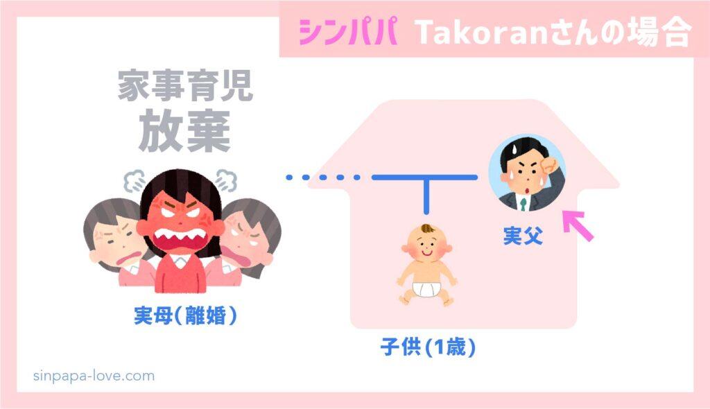 シングルファザーTakoranさんの家族構成