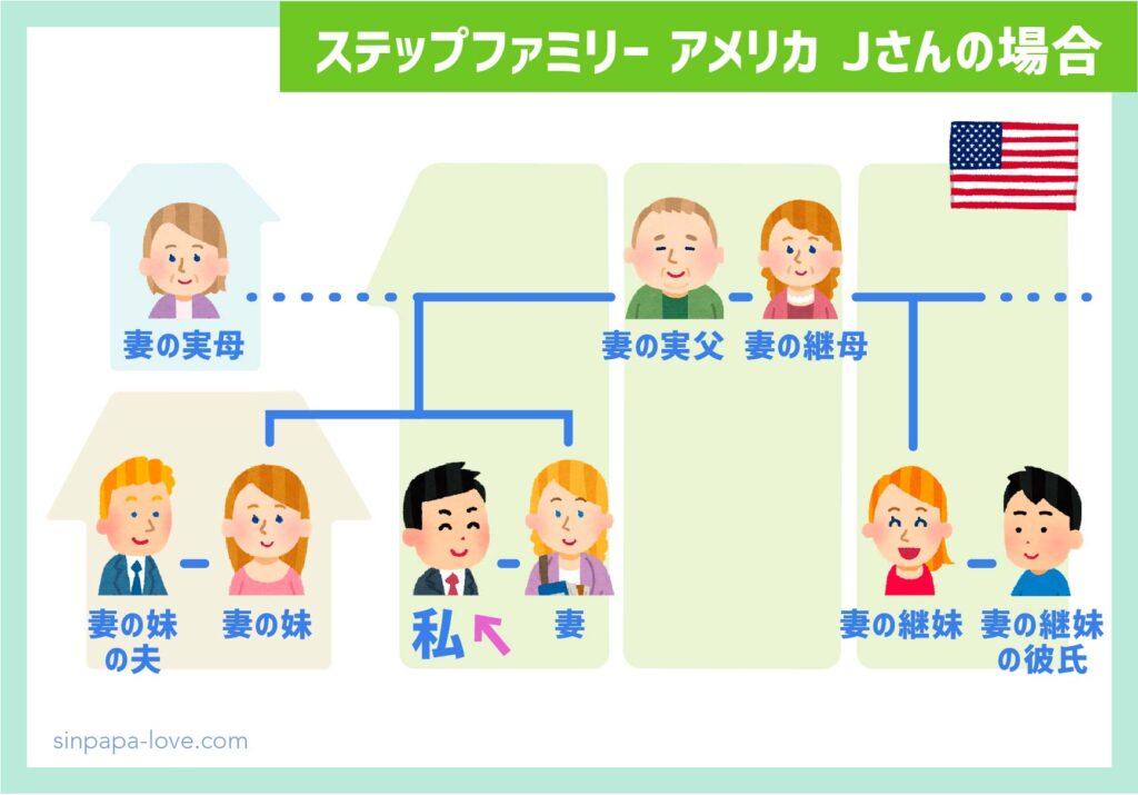 ステップファミリーアメリカ家族構成(Jさんの場合)