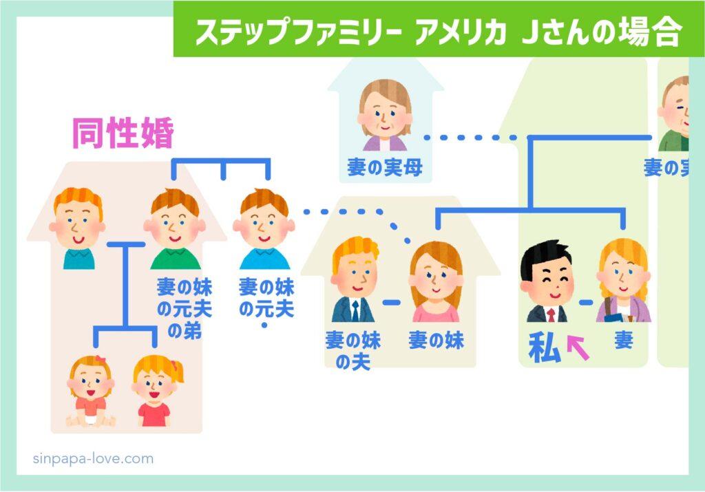 ステップファミリーアメリカ家族構成(Jさんの場合)義理の妹の元夫の同性婚家庭の図