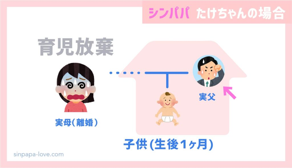 シンパパ家族構成(たけちゃんの場合)